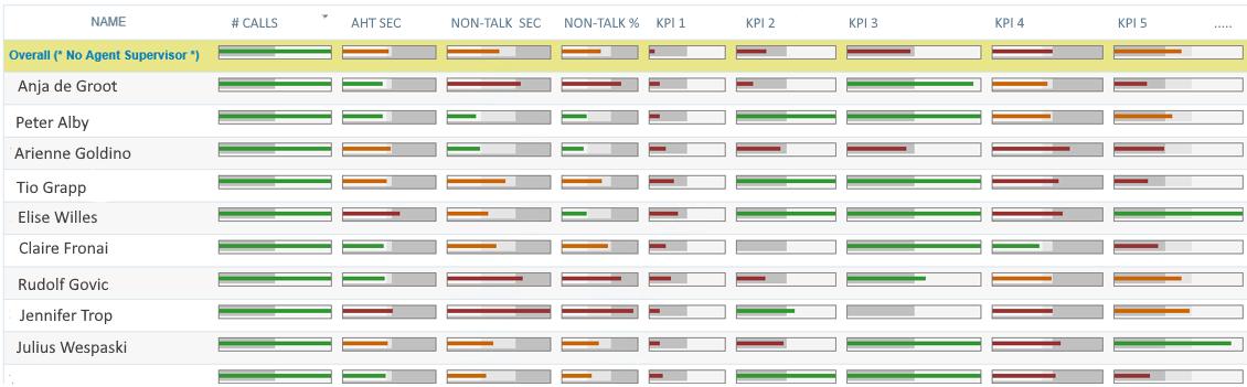 Quality Monitoring automatiseren met spraakanalyse